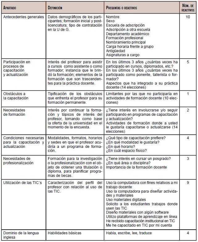 Cuestionario para la deteccion de necesidades de for Ejemplo de programa de necesidades arquitectura