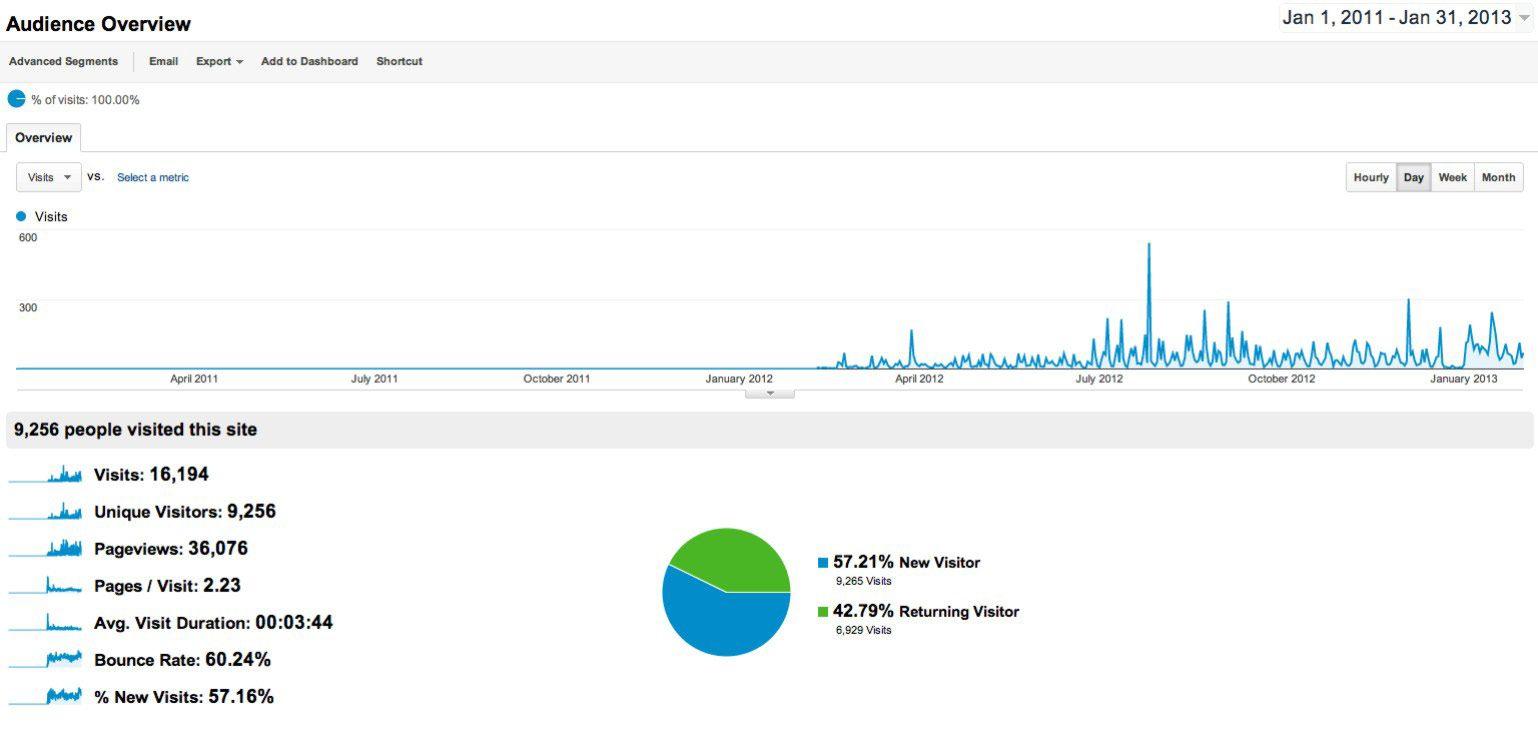 Gráfico 1. Comportamiento de visitas virtuales a Radio Centinela de acuerdo con el resumen de Google analytics para los meses de abril 2012 a enero 2013.