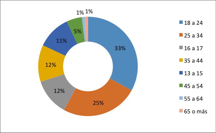 Figura 1. Distribución de edades de usuarios de Facebook en México