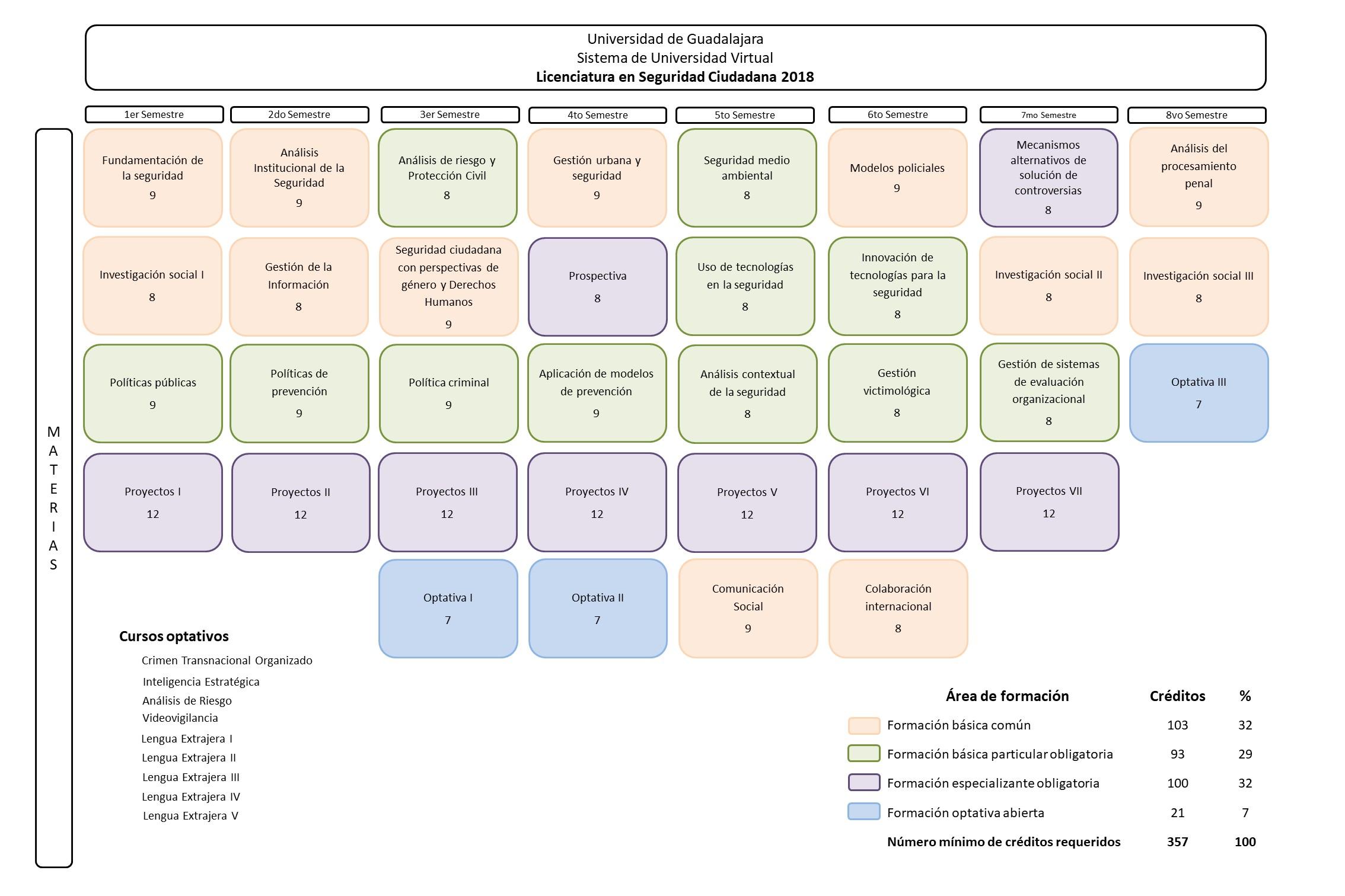 Licenciatura En Seguridad Ciudadana Sistema De Universidad