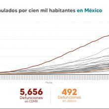 Gráfica que muestra los casos acumulados por cien mil habitantes en México